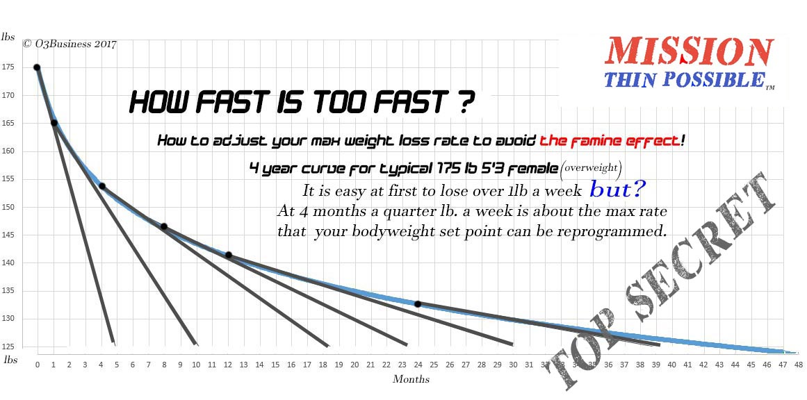 Reset Your Bodyweight Set Point